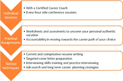 how to become a career coach uk