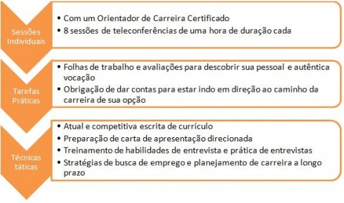 Career Counseling Image (Portuguese)